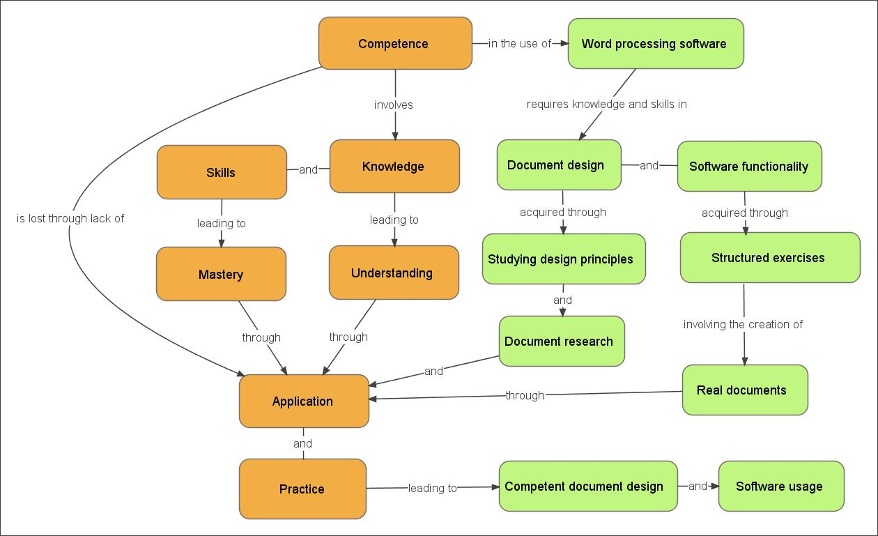etutor    mind maps and concept maps